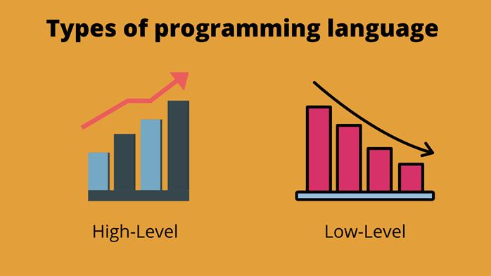 Types of programming language