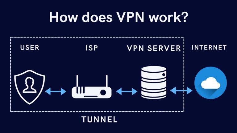 VPN-Work