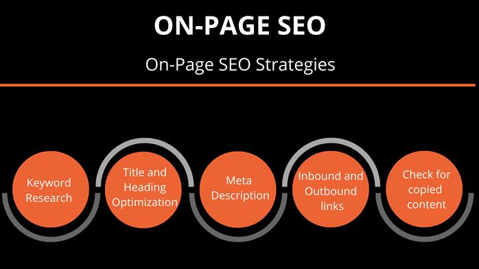 On-page-SEO-Strategies